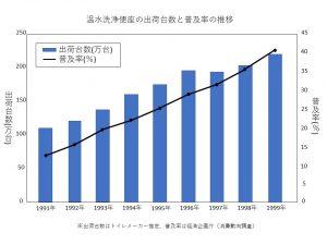 イオンシャワーeco_洗浄便座グラフ